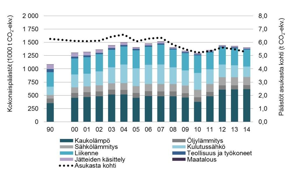 Espoon kasvihuonekaasupäästöt vuosina 1990 ja 2000-2014. Lähde HSY